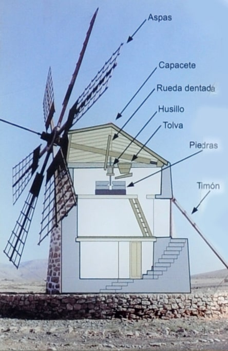 mecanismo molino de viento